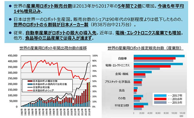 ロボット産業の市場動向(2019年経済産業省)